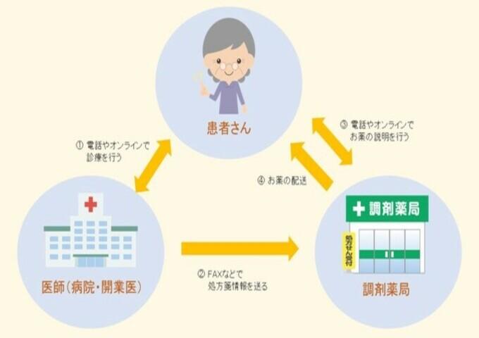 新型コロナウイルス感染予防のための対策